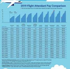 Airline Fare Comparison Chart Fa Pay Chart For Us Based Airlines Flightattendants