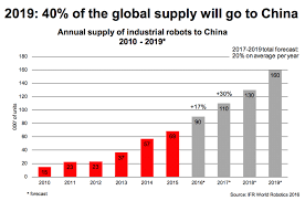 Chinas Strategic Plan For A Robotic Future Is Working 500