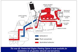 mercruiser wiring diagram 5 0 images 3l mercruiser gauge wiring cooling system diagram 318 get image about wiring diagram