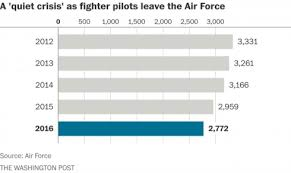 Airman Pay Chart 2016 A Stark Look At How Many Fighter Pilots Leave The Air Force