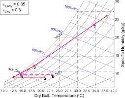 Psychrometric Chart Program Free Si Psychrometric Chart File Exchange Matlab Central