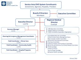 Committee Organization Chart Organization Chart Peninsulas Ems Council