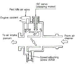 stealth 316 isc servo motro isc configuration