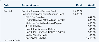 What Is A Payroll Register Payroll Journal Entries For Salaries Accountingcoach
