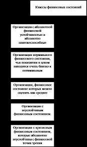 Экономика Методы улучшения финансового состояния промышленного   не связанным с изменением финансового состояния самого предприятия Можно выделить следующие классы финансовых состояний рисунок 2
