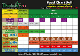 Ghe Grow Chart Feed Charts Dutch Pro Npk Technology Hydroponics