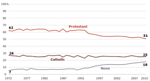 History Of Religion In The United States Wikipedia