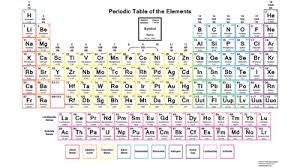 Periodic Table With Solubility Chart Why Is The Periodic Table Color Coded