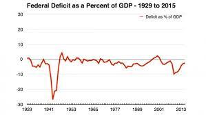 How World War Ii Reveals The Actual Limits Of Deficit Spending