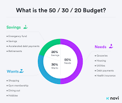 Savings Template A Free Budget Template Youll Actually Stick To Novi Money