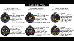 wiring diagram 7 way rv blade wiring diagram trailer plug pin 7 pin trailer wiring diagram with brakes at Rv 7 Way Trailer Plug Wiring Diagram