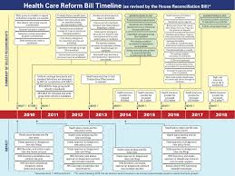 Aca Timeline Chart A Visual Health Care Reform Timeline Sb K Benefits L L C