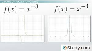 What Is A Power Function Definition Equations Graphs Examples