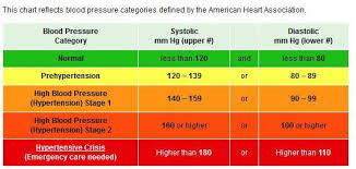 World Health Organization Blood Pressure Chart What Causes High Blood Pressure The Unexpected And The Strange