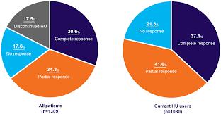 Responses To Hydroxyurea In Polycythemia Vera Mpnconnect Com