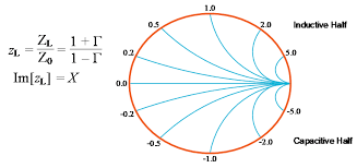 Antenna Matching With A Vector Network Analyzer Tektronix