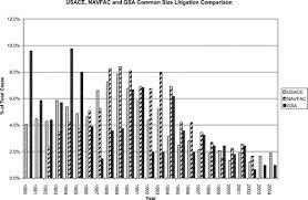Construction Litigation U S General Services