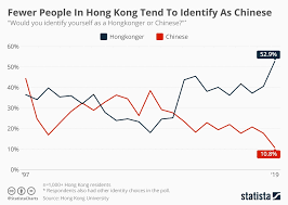 Chinese Number Chart Chart Fewer People In Hong Kong Tend To Identify As Chinese