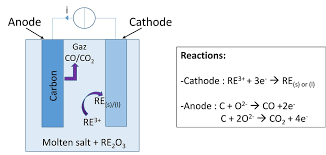 a schematic of molten salt electrolysis