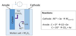 a schematic of molten salt electrolysis