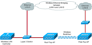ethernet bridging in point point wireless mesh network    network diagram