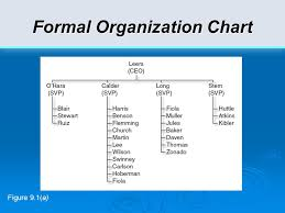 Formal Organizational Chart Ch 9 Organizational Agility The Responsive Organization