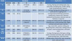 Hss Steel Size Chart High Speed Steel Molybdenum Steel Tungesten Steel Hss Steel