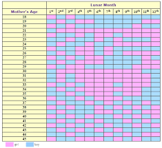 Baby Heart Rate Gender Chart Explicit Accurate Chinese Calendar Gender Prediction Chart