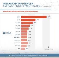 Average Engagement Rates Of Instagram Influencer Marketing