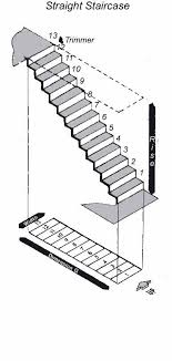 Small Picture measuring for a staircase useful for figuring out the alternate
