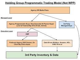 holding group programmatic trading model noe wpp