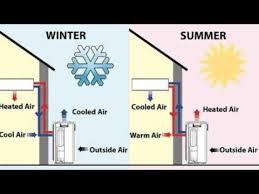 mini split heat pump sizing.  Sizing Mini Split Heat Pump Sizing In Minisplitwarehousecom On N