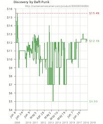 Mek Price Chart Discovery By Daft Punk B000059mek Amazon Price Tracker