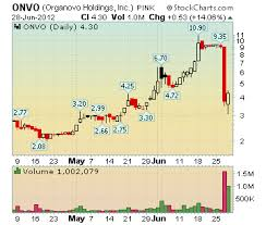 What Will Traders Do When Organovo Holdings Onvo Is 1
