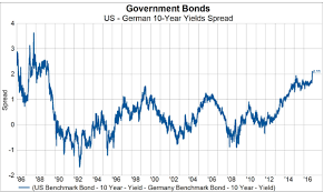 Italy Germany 10 Year Bond Spread Chart How Wide Can The Bund Treasury Spread Get And Why Does It