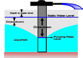 Static Water Level Measurement Hand Water Pump Instalation