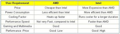 Amd Intel Equivalent Chart Amd Vs Intel Processors Comparison Between Intel And Amd