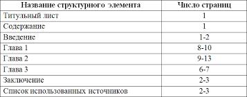 Объем курсовой работы Таблица объёмов страниц для каждой главы Основные требования к оформлению курсовой работы