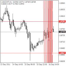 Gann Swing Chart Indicator Mt4 Bullcharts Discussion