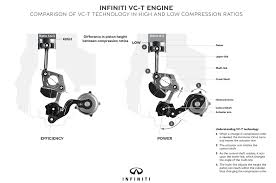 video infiniti s variable compression engine reshapes the 657201 4