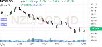 Nzd Sgd Chart Investing Com