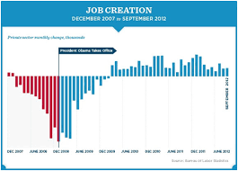 Obamas New Normal 4 More Years Of Job Declines The