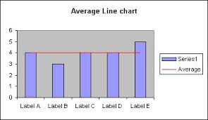Excel Average Chart Excel Charts Average Line On Chart Methods Charts Styles