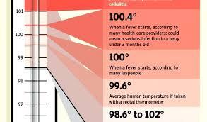 Human Temperature Chart Problem Solving Human Temperature Chart Fever What Is Normal