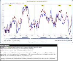 Aussie Dollar Chart Cory Mitchell Cmt Blog Aud Usd Seasonality Best Times