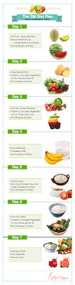 One Week Fruit Diet Chart General Motors The American Corporate Giant That Builds