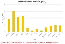 Radon Test Levels Chart Redefining Radon Testing