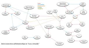 File Love Actually Interconnections Jpg Wikimedia Commons