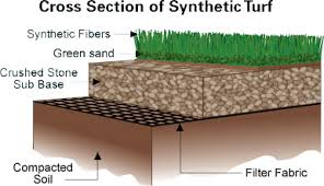 artificial grass installation. Synthetic Turf Installation Process Cutaway Artificial Grass A