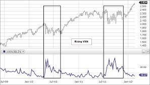 Cboe Nasdaq Market Volatility Index Vxn Fidelity